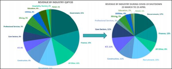 Source (Company's Report)