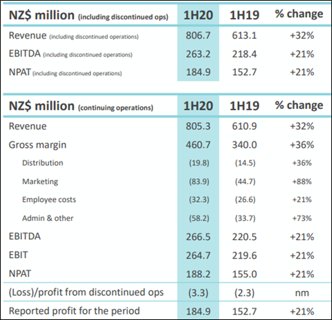 1HFY20 Results (Source: Company Reports)