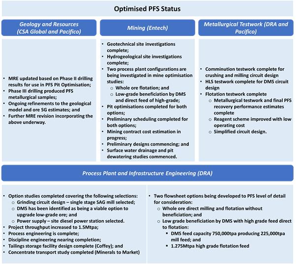 Optimised PFS status