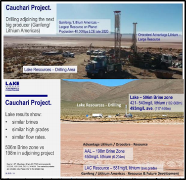 LKE's drill operations at Cauchari in relation to Advantage Lithium/Orocobre & Ganfeng/Lithium Americas (Source: Company's Report)