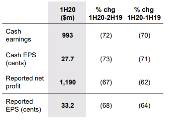 Source: Westpac 1H20 results, ASX