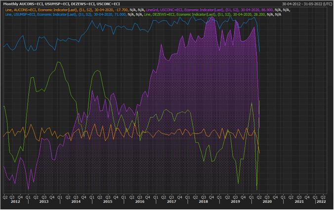Major Consumer Sentiment Indices (Source: Refinitiv Thomson Reuters)