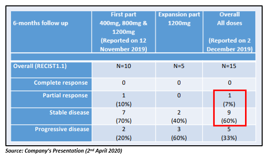 encouraging results from the DARRT-1 clinical study