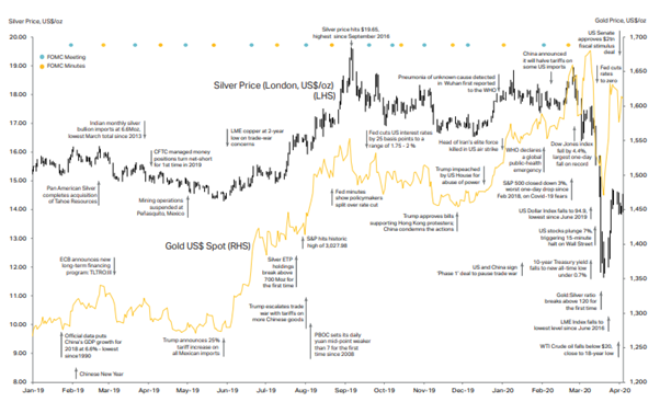 Gold and Silver Prices Performance Source: World Silver Association