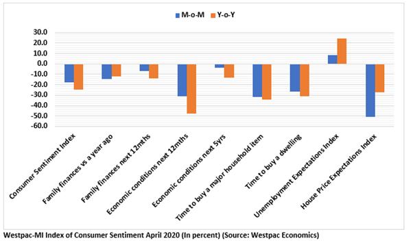 Source: Westpac economics
