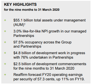 Source: GMG Q3FY20 Report, ASX