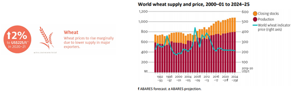 Source: ABARES Agricultural Commodities: March quarter 2020