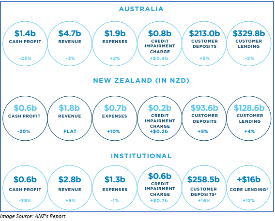 Image Source: ANZ's report