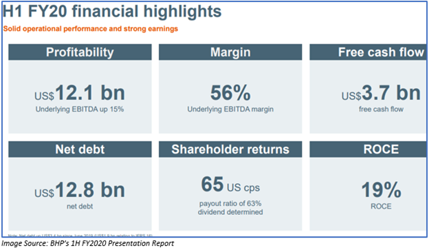 Image Source: BHP's presentation report