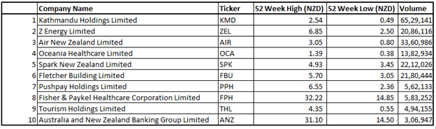 ten most traded stocks on NZX.