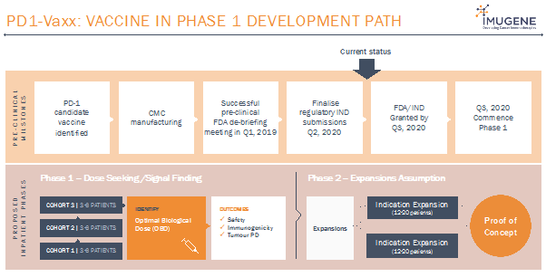 Source: Company's Presentation (Wholesale Investors Feb 2020)
