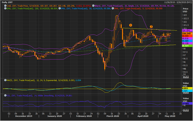 DXY Daily Chart (Source: Refinitiv Thomson Reuters)