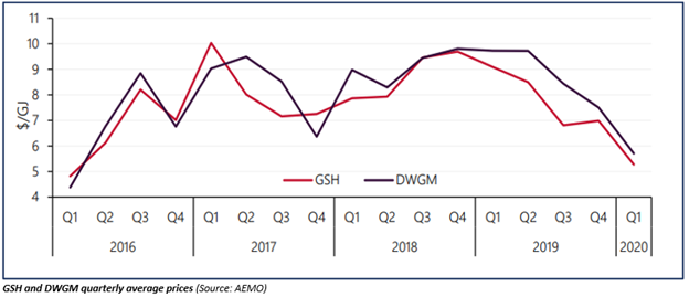 GSH and DWGM quarterly average prices (Source: AEMO)