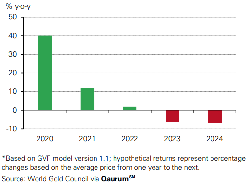 Key Data (Source: World Gold Council)