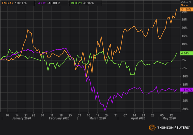 FMG, DCIO, and AXJO YTD Returns (Source: Refinitiv Thomson Reuters)