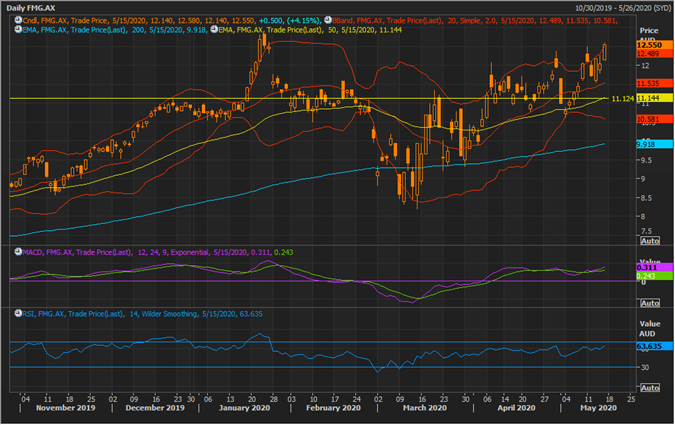 FMG Daily Chart (Source: Refinitiv Thomson Reuters)