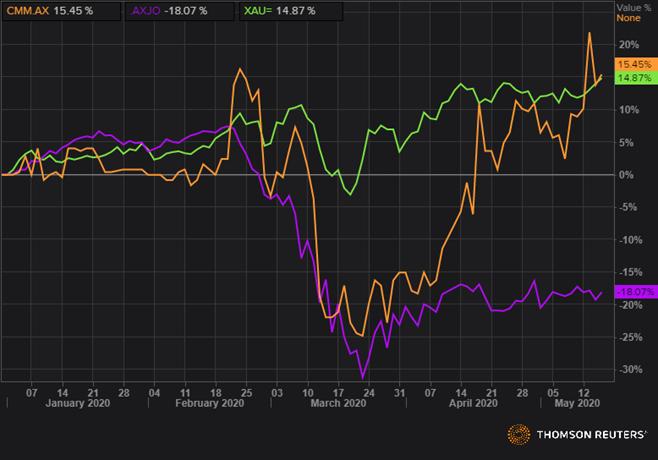 CMM, XAU, and AXJO YTD Returns (Source: Refinitiv Thomson Reuters)