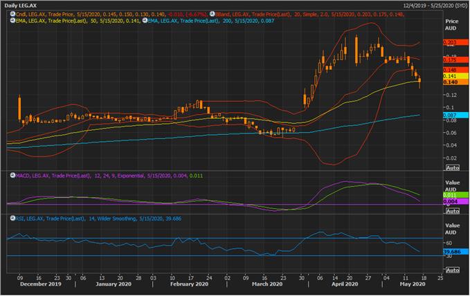LEG Daily Chart (Source: Refinitiv Thomson Reuters)