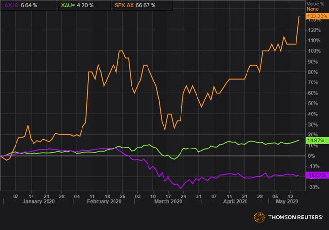 SPX, XAU, and AXJO YTD Returns (Source: Refinitiv Thomson Reuters)