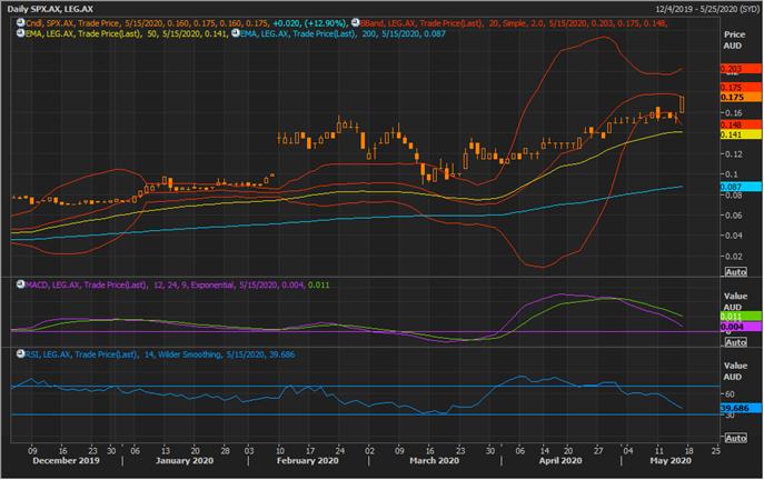 SPX Daily Chart (Source: Refinitiv Thomson Reuters)