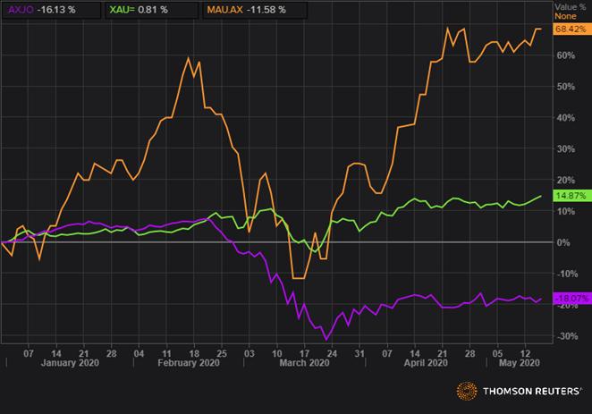 MAU, XAU, and AXJO YTD Returns (Source: Refinitiv Thomson Reuters)