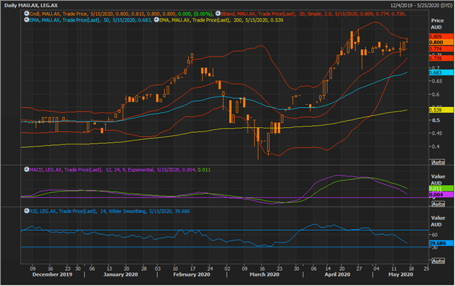 MAU Daily Chart (Source: Refinitiv Thomson Reuters)