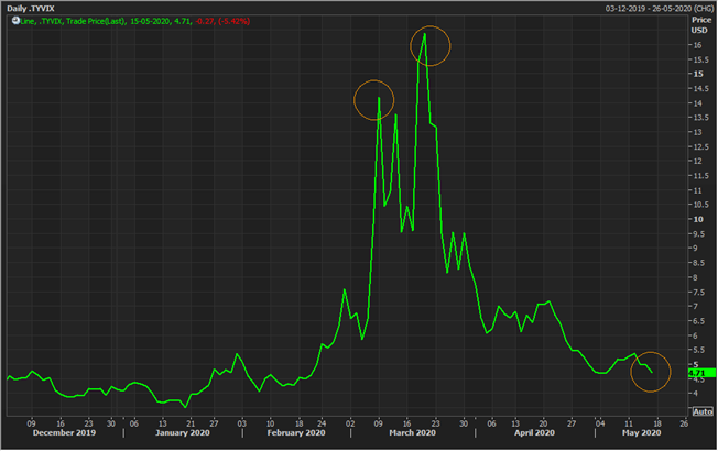 CBOE Treasury Yield Volatility Index (Source: Refinitiv Thomson Reuters)