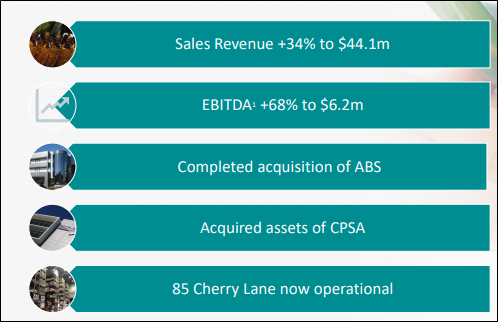 Key Financial Highlights (Source: Company's Report)