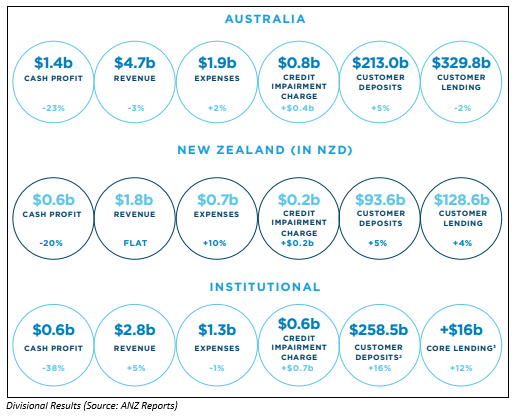 Source: ANZ's report