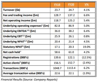 Source: Company's report
