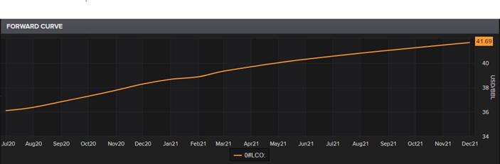 LCO Forward Curve (Source: Refinitiv Thomson Reuters)