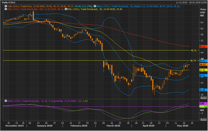 LCO Daily Chart (Source: Refinitiv Thomson Reuters)