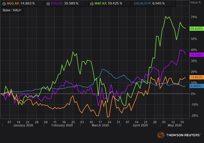 WAF, EVN, AGG, XAUAUD Relative Performance Against Gold (YTD) (Source: Refinitiv Thomson Reuters)
