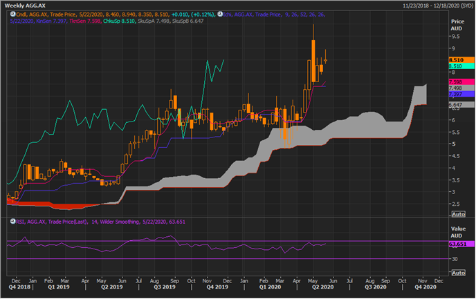 AGG Weekly Chart (Source: Refinitiv Thomson Reuters)