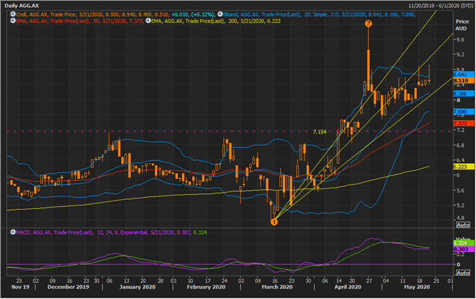 AGG Daily Chart (Source: Refinitiv Thomson Reuters)
