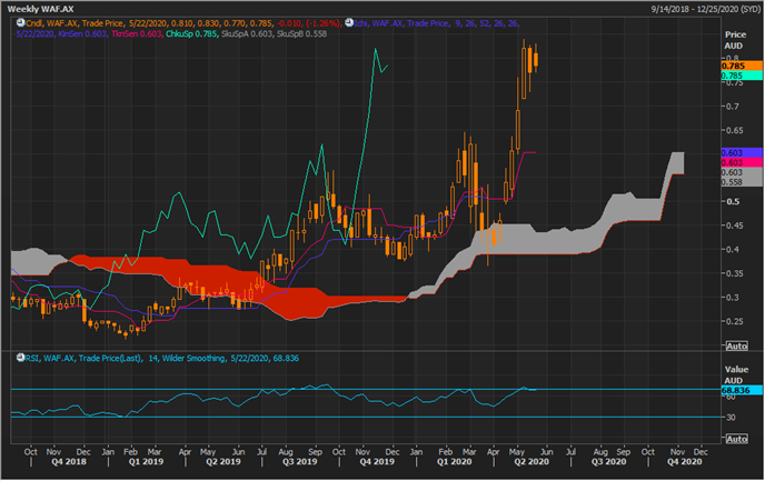 WAF Weekly Chart (Source: Refinitiv Thomson Reuters)