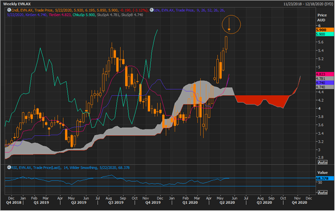 EVN Weekly Chart (Source: Refinitiv Thomson Reuters)