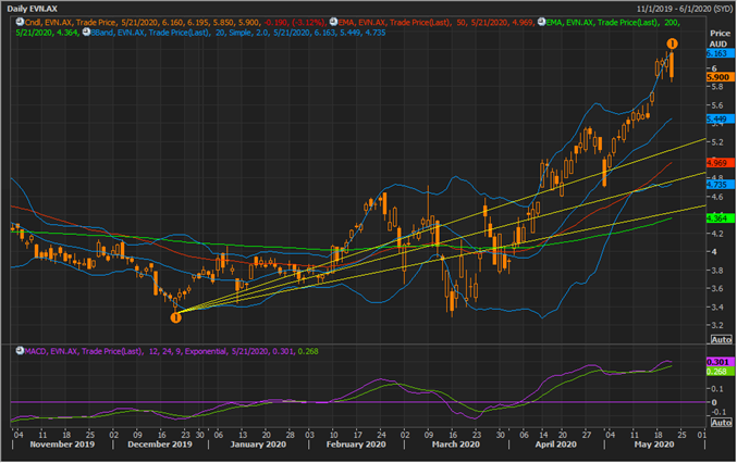 EVN Daily Chart (Source: Refinitiv Thomson Reuters)