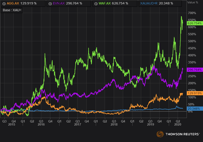 WAF, EVN, AGG, XAUAUD Relative Performance Against Gold (5 Years) (Source: Refinitiv Thomson Reuters)