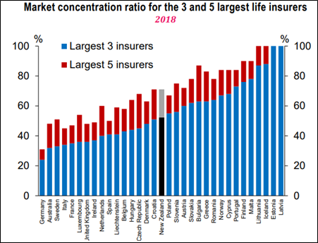 Market Concentration (Source: RBNZ)