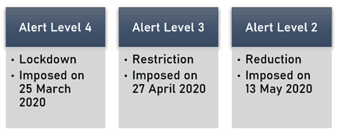 Let us have a recap of Alert Levels in New Zealand: