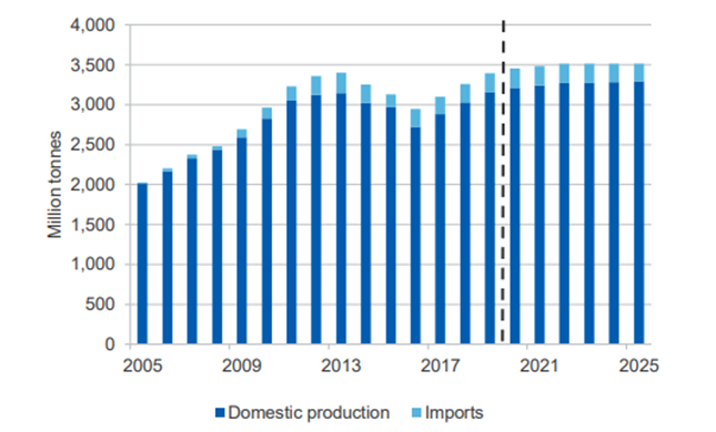 China's thermal coal production and imports (Source: DIIS)