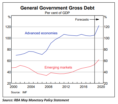 Source: RBA May Monetary policy statement