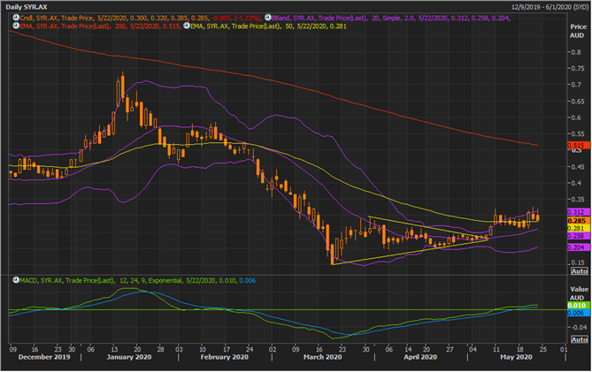 SYR Daily Chart (Source: Refinitiv Thomson Reuters)