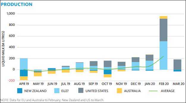 YoY changes in imports, exports, and production (Source: Fonterra)
