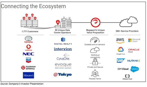 Source: Company's investor presentation