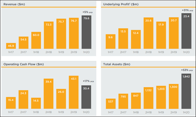 Underlying Growth Trends (Source: Company Reports)