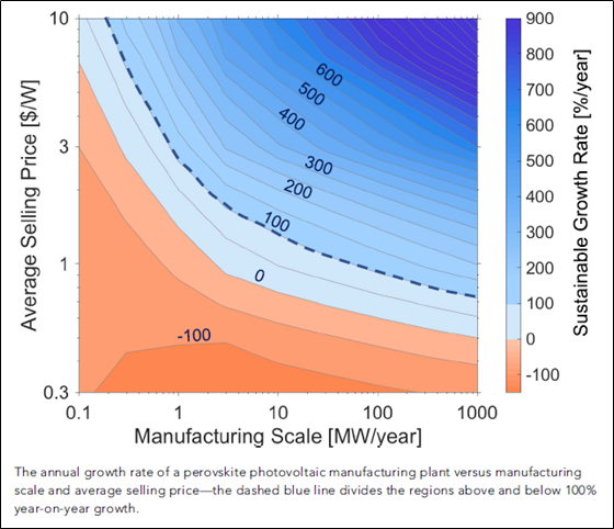 Source: Mathews et al., Economically Sustainable Growth of Perovskite Photovoltaics Manufacturing, Joule (2020)