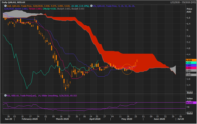 QAN Daily Chart (Source: Refinitiv Eikon Thomson Reuters)
