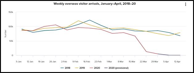 Key Data (Source: Stats NZ)